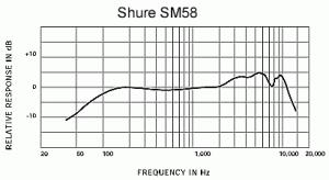 Shure SM58 spec